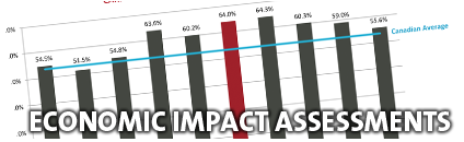 Economic Impact Assessments